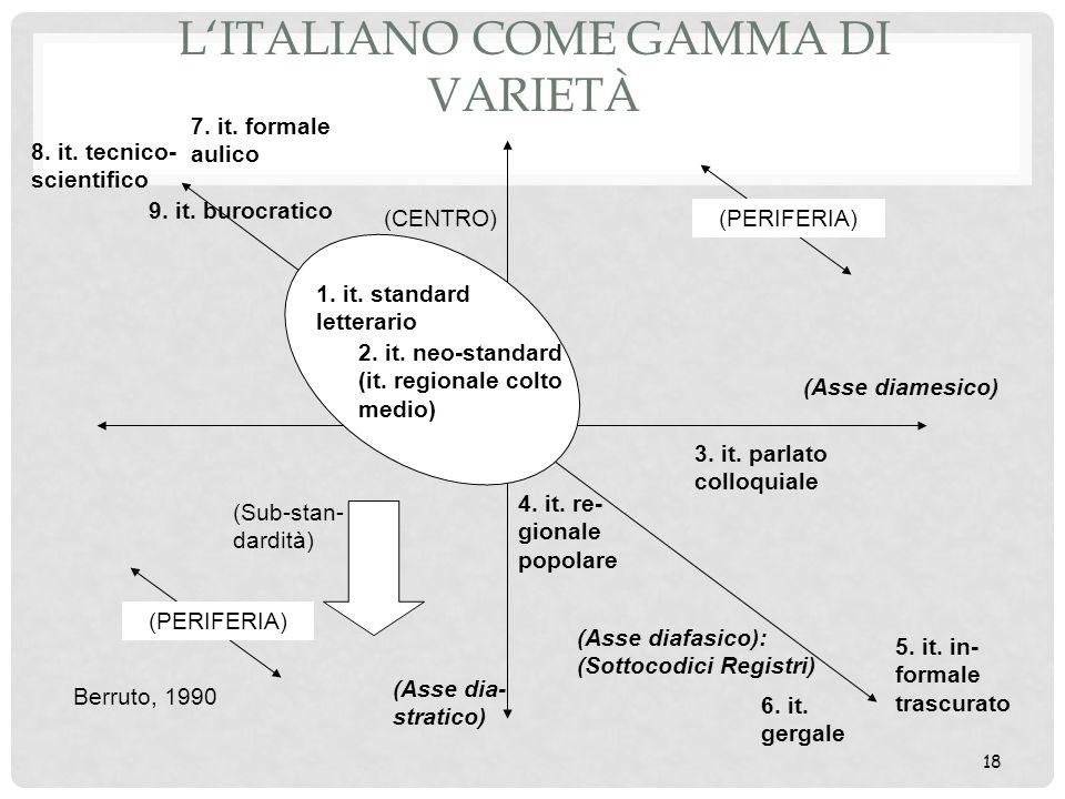 18 LITALIANO COME GAMMA DI VARIETÀ (Asse diafasico): (Sottocodici Registri) (Asse dia- stratico) (Asse diamesico) (CENTRO) (PERIFERIA) 1. it. standard