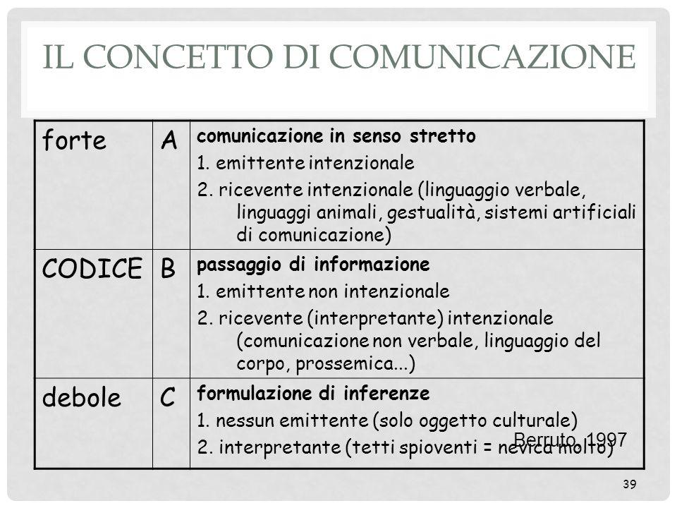 39 IL CONCETTO DI COMUNICAZIONE forteA comunicazione in senso stretto 1. emittente intenzionale 2. ricevente intenzionale (linguaggio verbale, linguag
