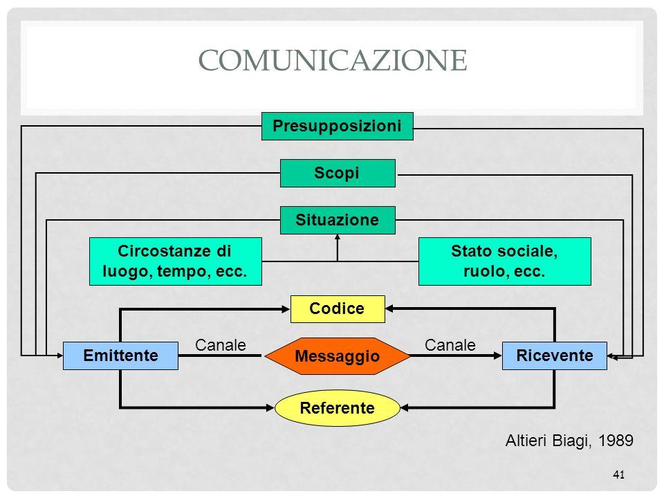 41 COMUNICAZIONE Codice Referente Emittente Ricevente Canale Situazione Scopi Presupposizioni Circostanze di luogo, tempo, ecc. Stato sociale, ruolo,