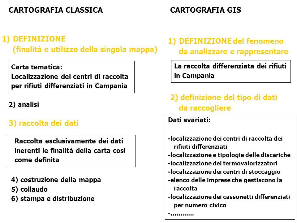 2) analisi CARTOGRAFIA CLASSICACARTOGRAFIA GIS 1)DEFINIZIONE (finalità e utilizzo della singola mappa) Carta tematica: Localizzazione dei centri di raccolta per rifiuti differenziati in Campania 1)DEFINIZIONE del fenomeno da analizzare e rappresentare La raccolta differenziata dei rifiuti in Campania 2) definizione del tipo di dati da raccogliere Dati svariati: -localizzazione dei centri di raccolta dei rifiuti differenziati -localizzazione e tipologie delle discariche -localizzazione dei termovalorizzatori -localizzazione dei centri di stoccaggio -elenco delle imprese che gestiscono la raccolta -localizzazione dei cassonetti differenziati per numero civico -………… 4) costruzione della mappa 5) collaudo 6) stampa e distribuzione Raccolta esclusivamente dei dati inerenti le finalità della carta così come definita 3) raccolta dei dati