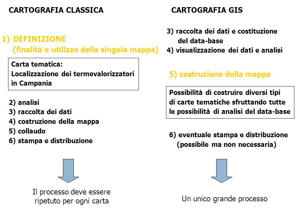 3) raccolta dei dati e costituzione del data-base 4) visualizzazione dei dati e analisi CARTOGRAFIA GIS 6) eventuale stampa e distribuzione (possibile