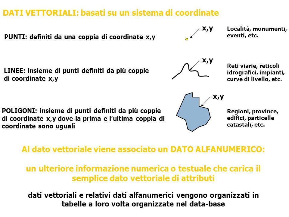 DATI VETTORIALI: basati su un sistema di coordinate PUNTI: definiti da una coppia di coordinate x,y LINEE: insieme di punti definiti da più coppie di