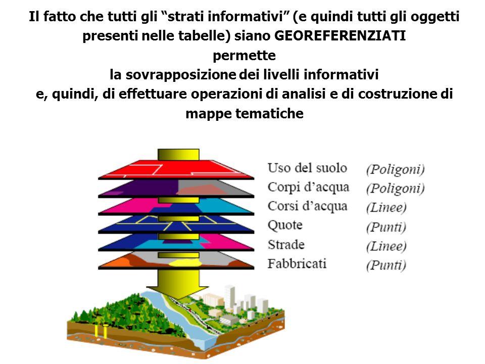 Il fatto che tutti gli strati informativi (e quindi tutti gli oggetti presenti nelle tabelle) siano GEOREFERENZIATI permette la sovrapposizione dei livelli informativi e, quindi, di effettuare operazioni di analisi e di costruzione di mappe tematiche