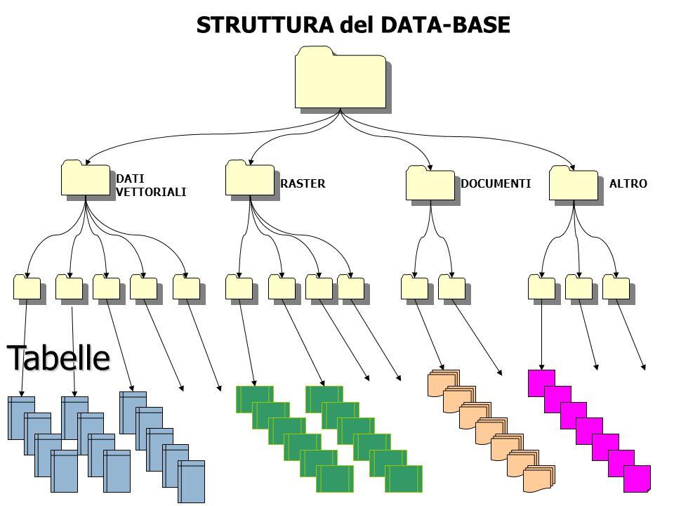 STRUTTURA del DATA-BASE DATI VETTORIALI RASTERDOCUMENTIALTRO Tabelle