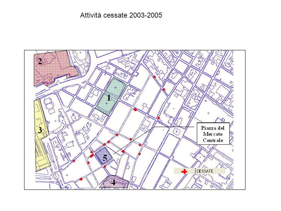 Attività cessate 2003-2005