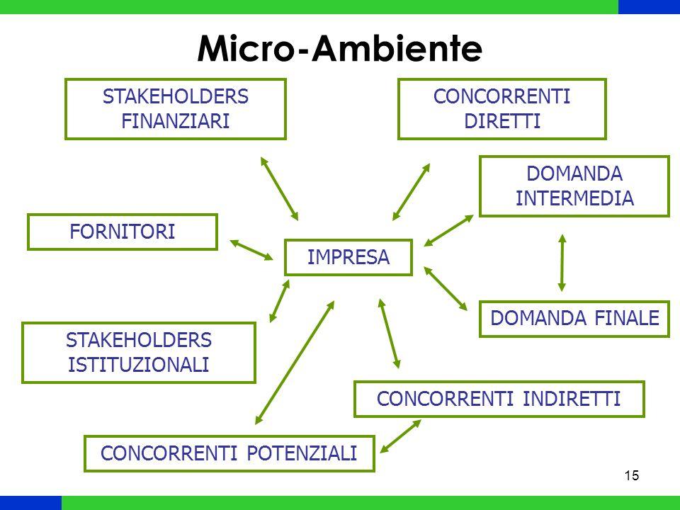 15 Micro-Ambiente IMPRESA STAKEHOLDERS FINANZIARI CONCORRENTI DIRETTI FORNITORI DOMANDA INTERMEDIA DOMANDA FINALE STAKEHOLDERS ISTITUZIONALI CONCORRENTI INDIRETTI CONCORRENTI POTENZIALI
