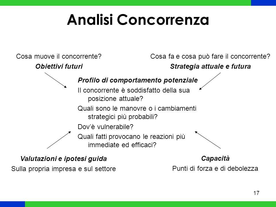 17 Analisi Concorrenza Cosa muove il concorrente.