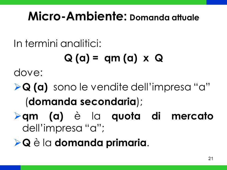 21 Micro-Ambiente: Domanda attuale In termini analitici: Q (a) = qm (a) x Q dove: Q (a) sono le vendite dellimpresa a ( domanda secondaria ); qm (a) è la quota di mercato dellimpresa a; Q è la domanda primaria.