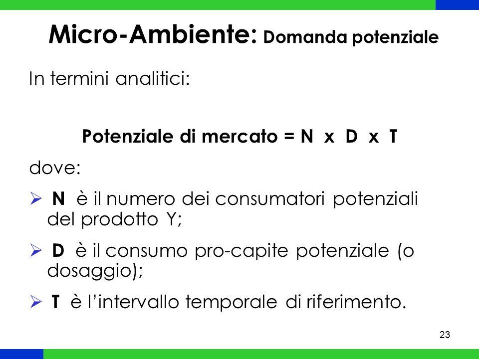 23 Micro-Ambiente: Domanda potenziale In termini analitici: Potenziale di mercato = N x D x T dove: N è il numero dei consumatori potenziali del prodotto Y; D è il consumo pro-capite potenziale (o dosaggio); T è lintervallo temporale di riferimento.