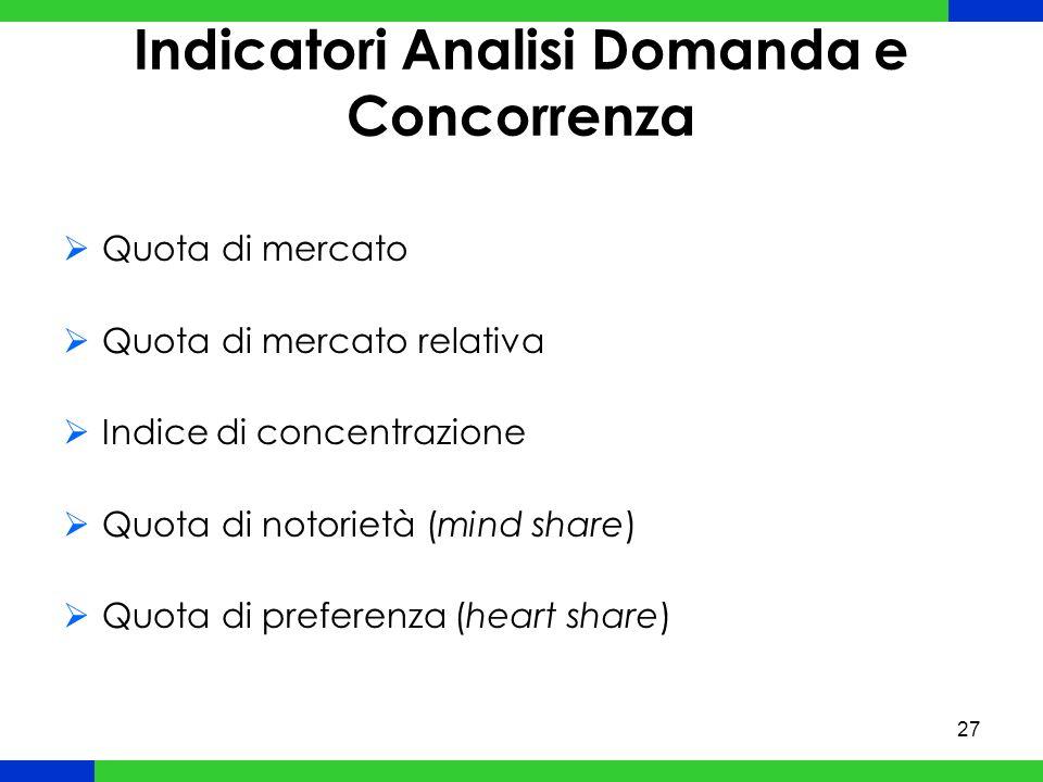 27 Indicatori Analisi Domanda e Concorrenza Quota di mercato Quota di mercato relativa Indice di concentrazione Quota di notorietà (mind share) Quota di preferenza (heart share)