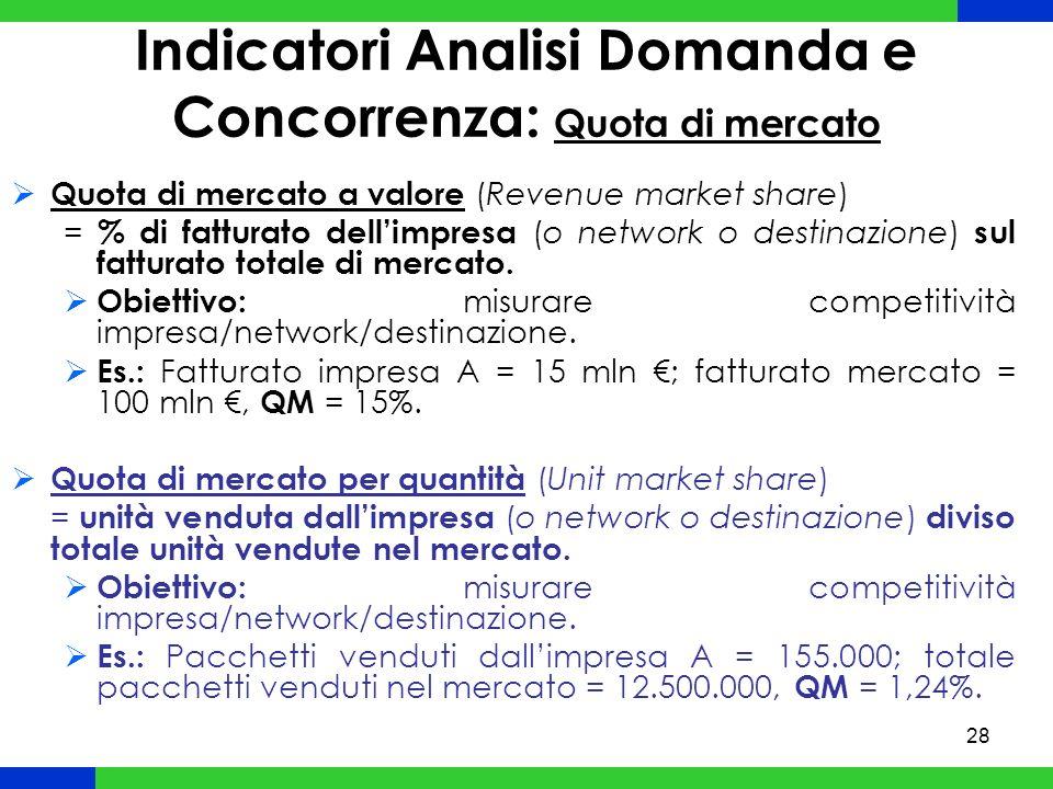 28 Quota di mercato a valore (Revenue market share) = % di fatturato dellimpresa (o network o destinazione) sul fatturato totale di mercato.