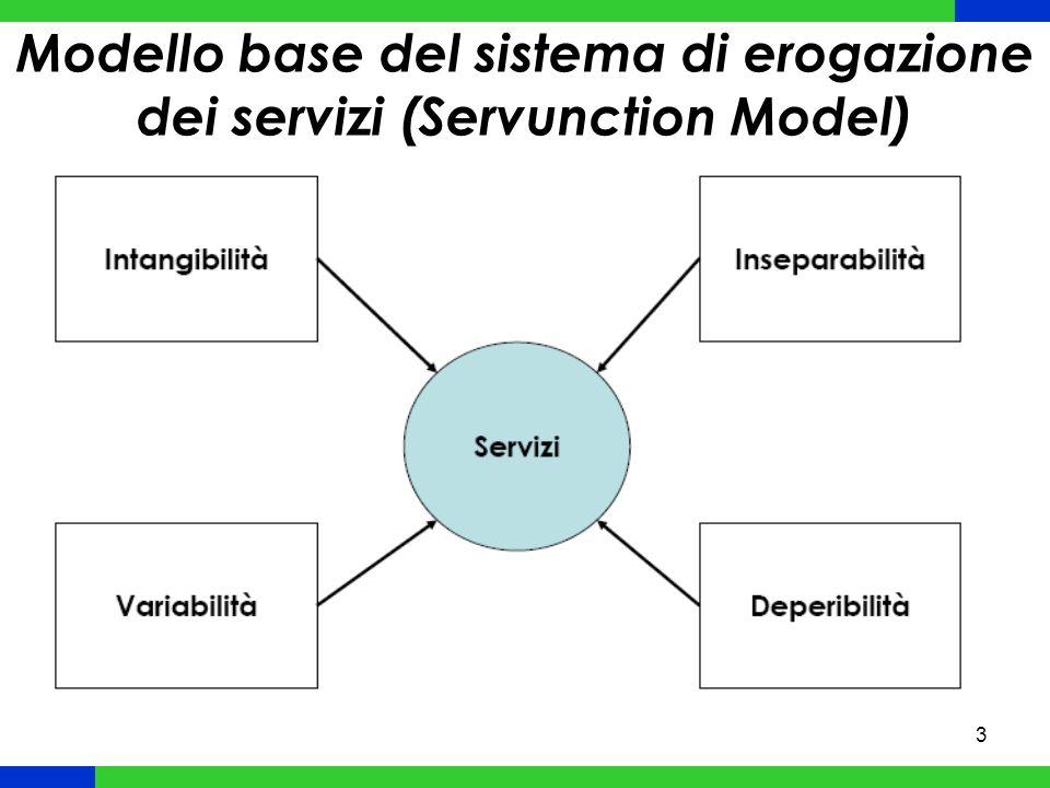3 Modello base del sistema di erogazione dei servizi (Servunction Model)