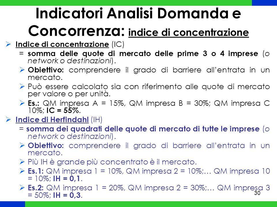 30 Indice di concentrazione (IC) = somma delle quote di mercato delle prime 3 o 4 imprese (o network o destinazioni).