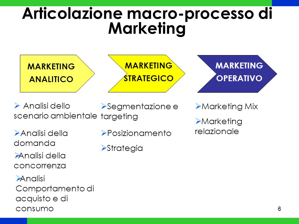 7 Ambiente di marketing
