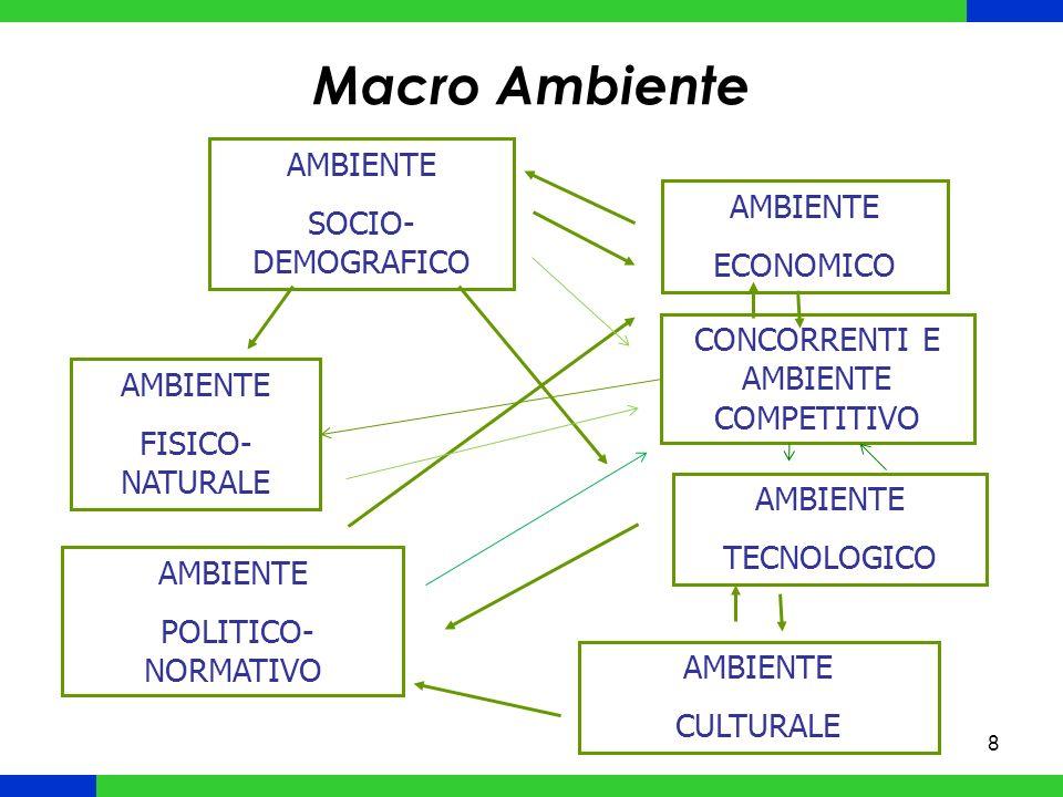 8 Macro Ambiente AMBIENTE SOCIO- DEMOGRAFICO AMBIENTE ECONOMICO AMBIENTE FISICO- NATURALE AMBIENTE TECNOLOGICO AMBIENTE POLITICO- NORMATIVO AMBIENTE CULTURALE CONCORRENTI E AMBIENTE COMPETITIVO