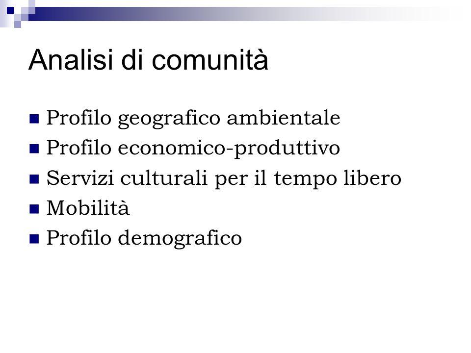 Analisi di comunità Profilo geografico ambientale Profilo economico-produttivo Servizi culturali per il tempo libero Mobilità Profilo demografico