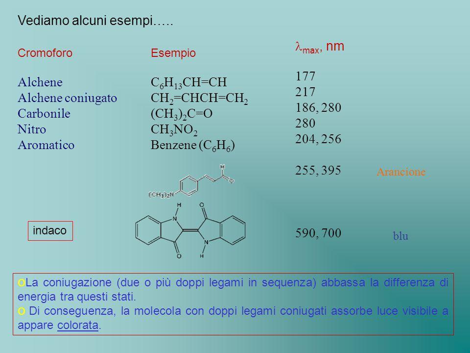Vediamo alcuni esempi….. Cromoforo Alchene Alchene coniugato Carbonile Nitro Aromatico Esempio C 6 H 13 CH=CH CH 2 =CHCH=CH 2 (CH 3 ) 2 C=O CH 3 NO 2
