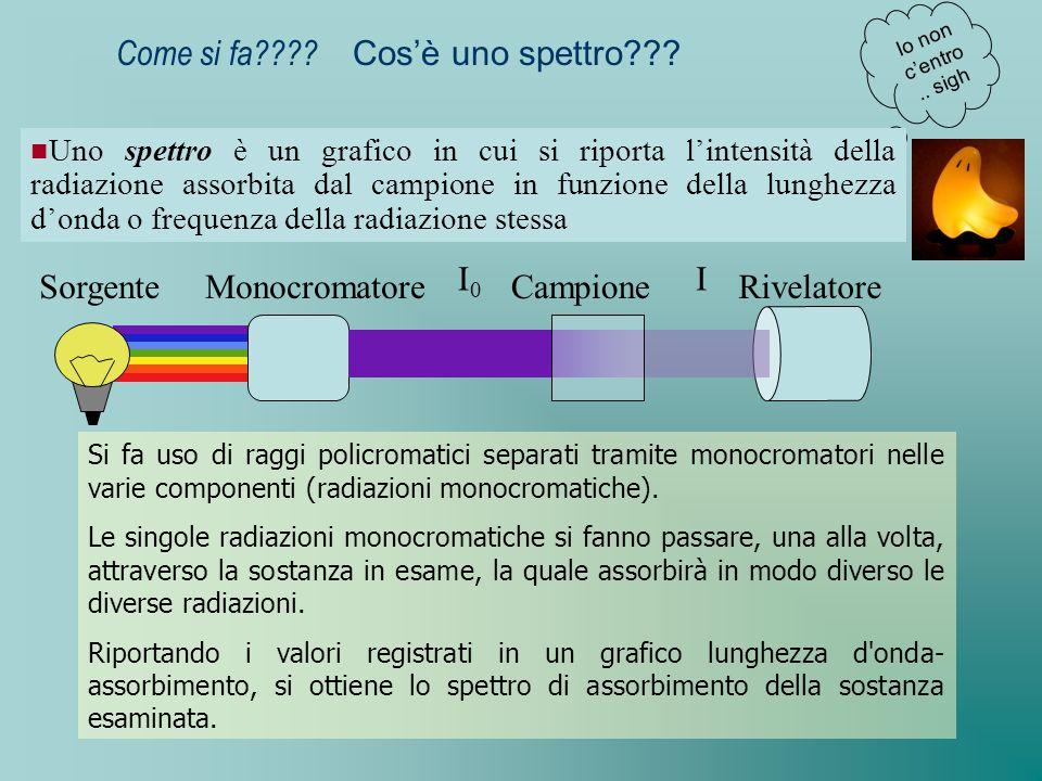 Come si fa???? Cosè uno spettro??? Io non centro.. sigh Uno spettro è un grafico in cui si riporta lintensità della radiazione assorbita dal campione