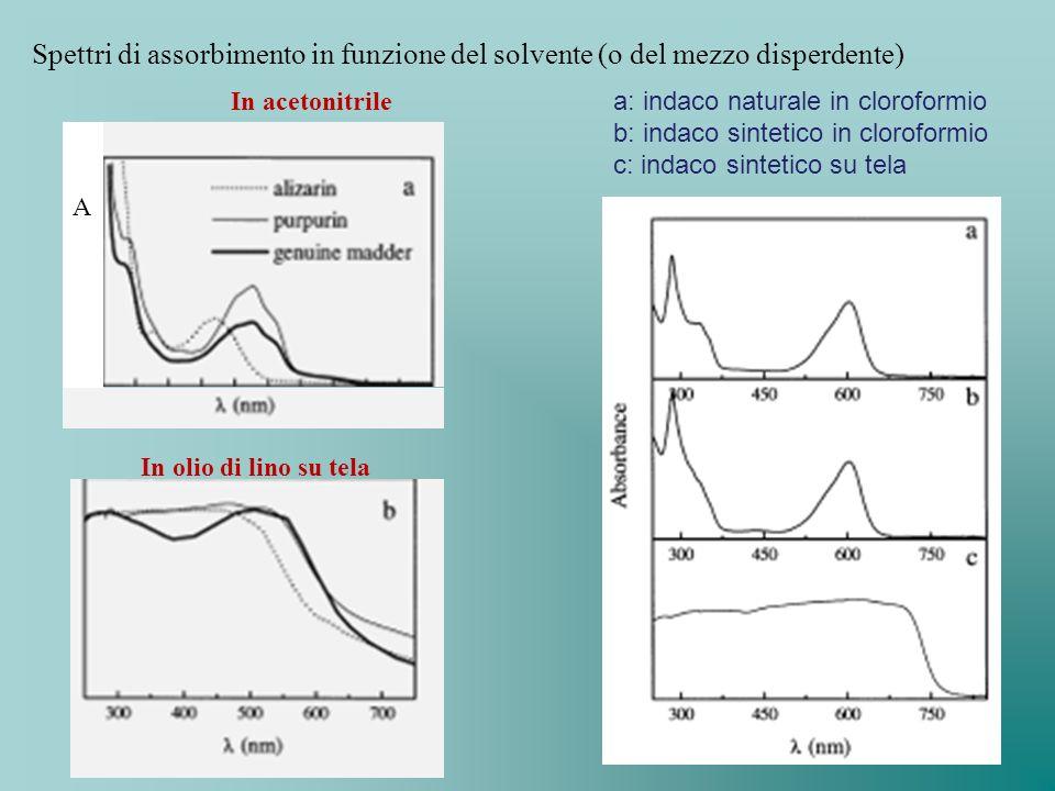 Spettri di assorbimento in funzione del solvente (o del mezzo disperdente) In acetonitrile In olio di lino su tela A a: indaco naturale in cloroformio