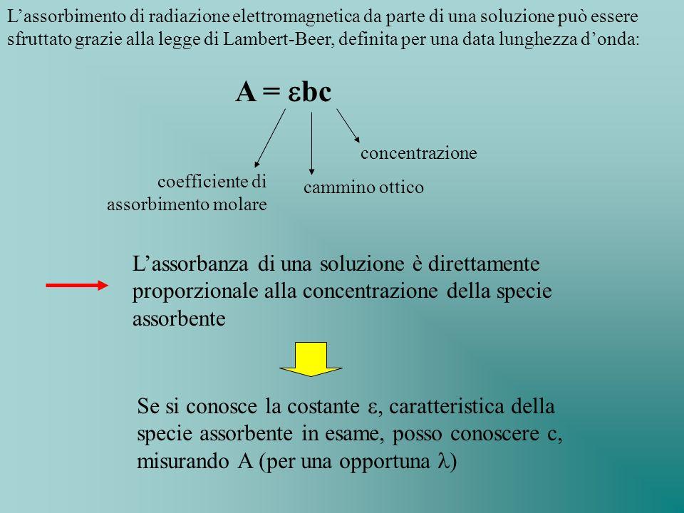 Lassorbimento di radiazione elettromagnetica da parte di una soluzione può essere sfruttato grazie alla legge di Lambert-Beer, definita per una data l