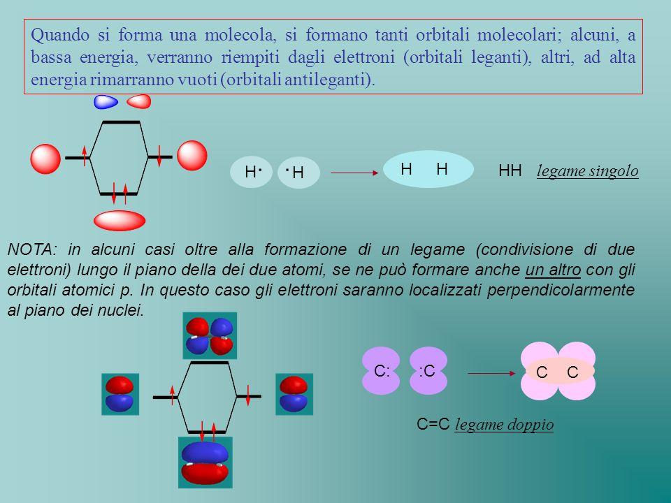 NOTA: in alcuni casi oltre alla formazione di un legame (condivisione di due elettroni) lungo il piano della dei due atomi, se ne può formare anche un
