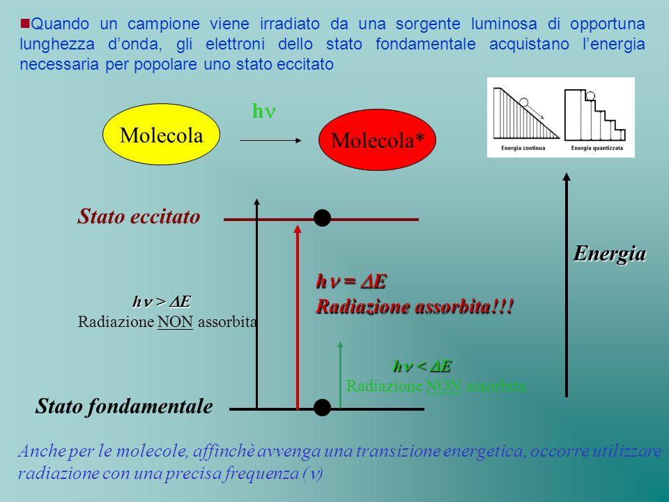 Molecola Molecola* h Anche per le molecole, affinchè avvenga una transizione energetica, occorre utilizzare radiazione con una precisa frequenza ( ) Q