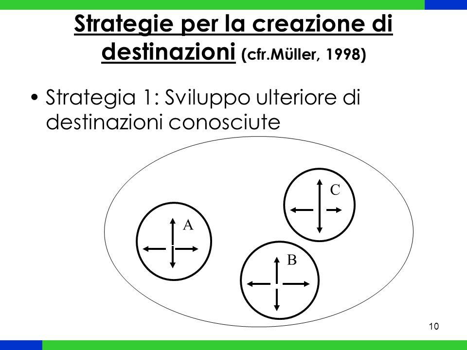 10 Strategie per la creazione di destinazioni (cfr.Müller, 1998) Strategia 1: Sviluppo ulteriore di destinazioni conosciute A B C