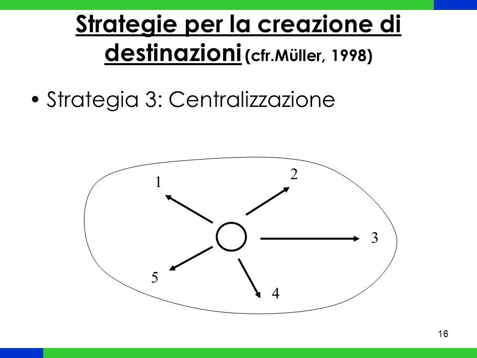 16 Strategie per la creazione di destinazioni (cfr.Müller, 1998) Strategia 3: Centralizzazione 1 2 3 4 5