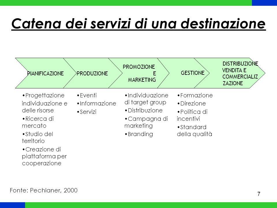 7 PIANIFICAZIONE PRODUZIONE PROMOZIONE E MARKETING GESTIONE DISTRIBUZIONE VENDITA E COMMERCIALIZ ZAZIONE Progettazione individuazione e delle risorse Ricerca di mercato Studio del territorio Creazione di piattaforma per cooperazione Eventi Informazione Servizi Individuazione di target group Distribuzione Campagna di marketing Branding Formazione Direzione Politica di incentivi Standard della qualità Catena dei servizi di una destinazione Fonte: Pechlaner, 2000