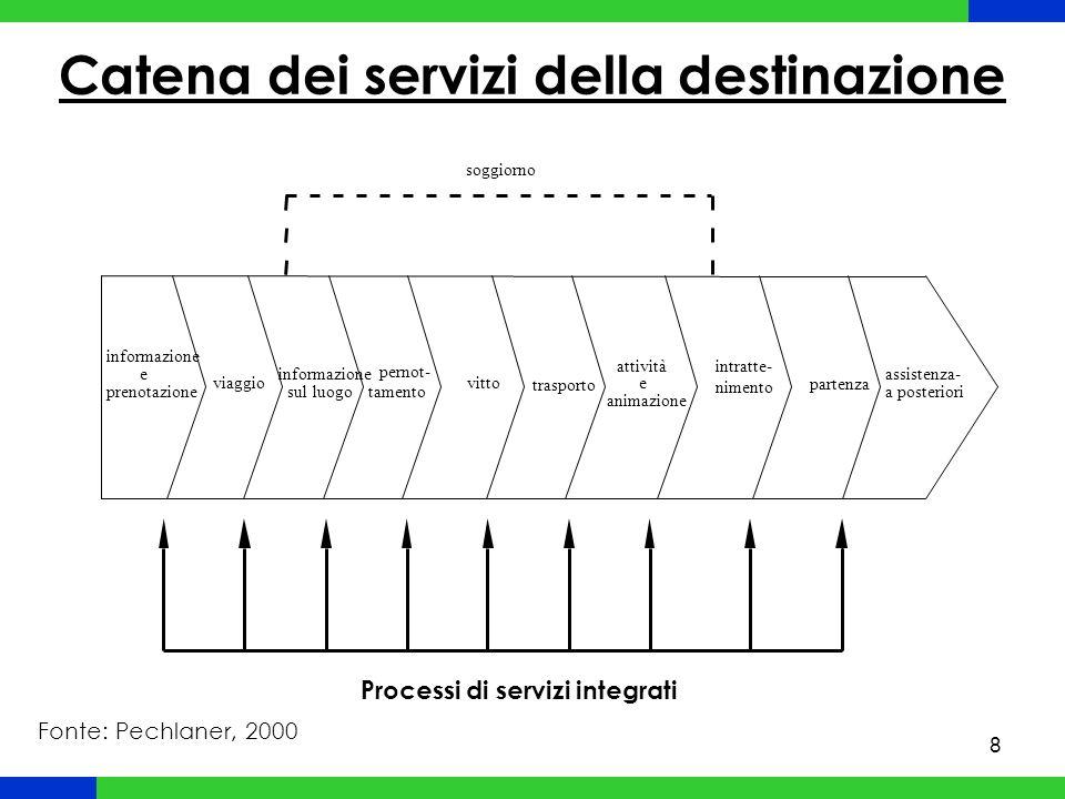 9 Livelli di DMO: ripartizione dei compiti Compiti di MERCATO Acquisizione di nuovi mercati/segmenti Branding Distribuzione Sviluppo di prodotti Fidelizzazione dei clienti Compiti di PRODOTTO Informazione Animazione Fidelizzazione dei clienti Sviluppo di prodotti Fonte: Pechlaner, 2000