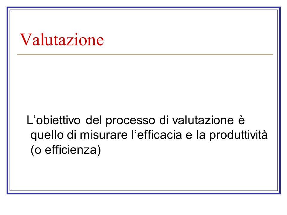 Valutazione Lobiettivo del processo di valutazione è quello di misurare lefficacia e la produttività (o efficienza)