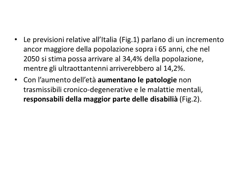 Figura 1 - Previsioni della popolazione residente in Italia.
