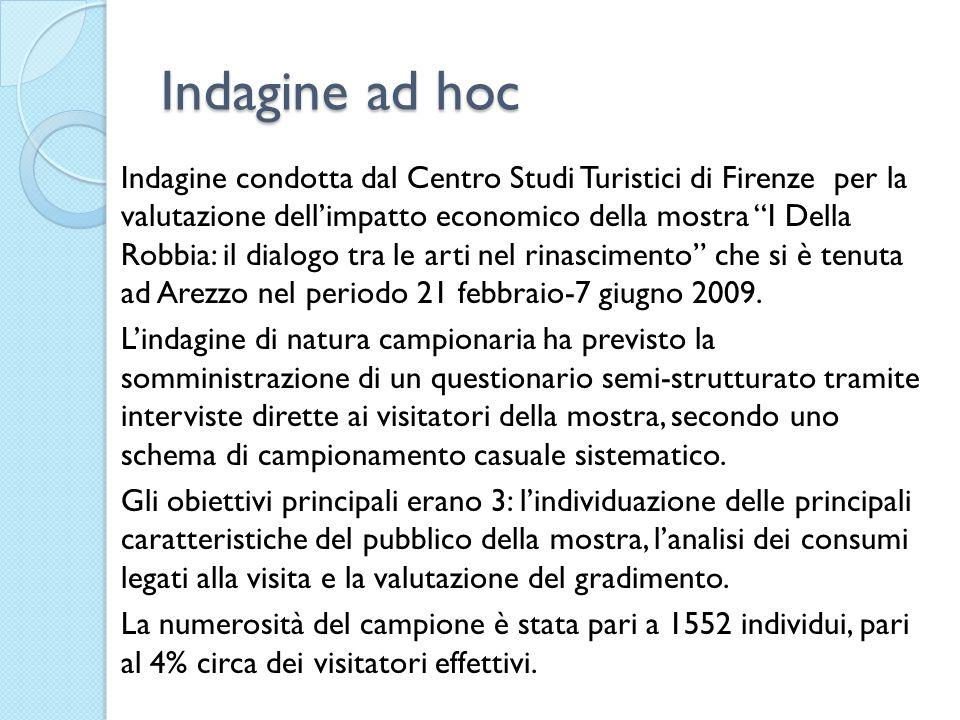 Indagine ad hoc Indagine condotta dal Centro Studi Turistici di Firenze per la valutazione dellimpatto economico della mostra I Della Robbia: il dialogo tra le arti nel rinascimento che si è tenuta ad Arezzo nel periodo 21 febbraio-7 giugno 2009.