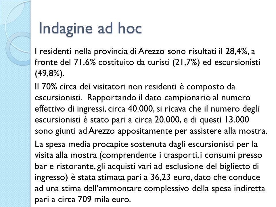 Indagine ad hoc I residenti nella provincia di Arezzo sono risultati il 28,4%, a fronte del 71,6% costituito da turisti (21,7%) ed escursionisti (49,8%).