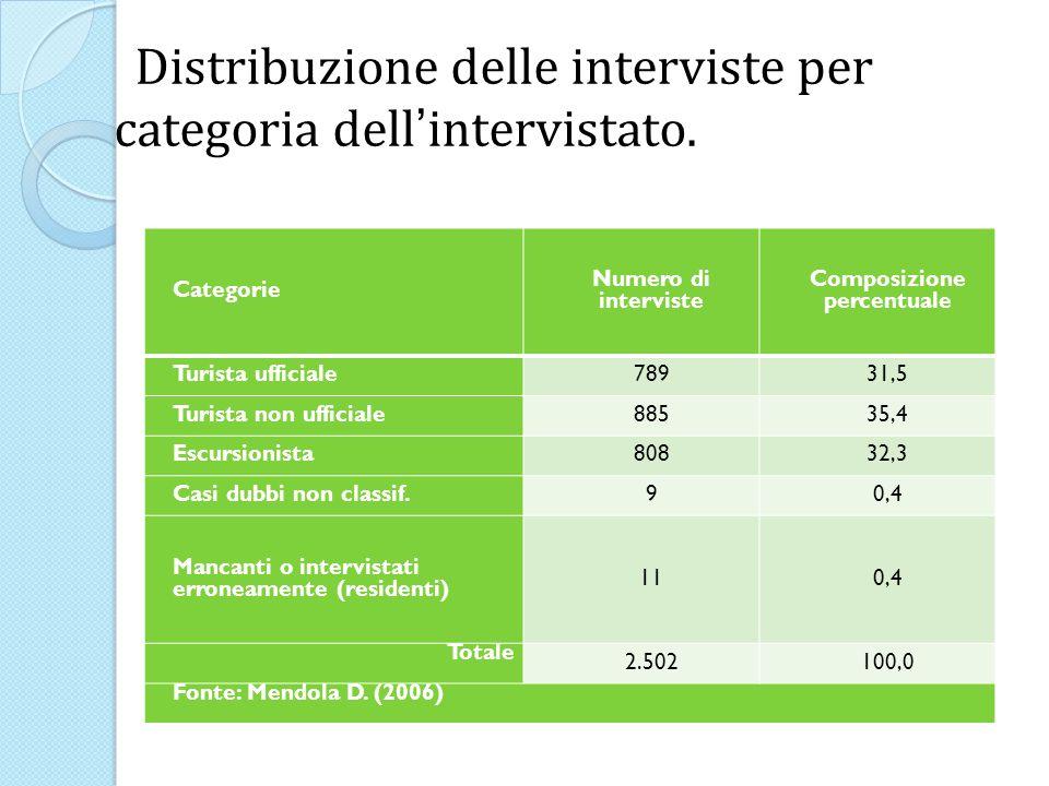 Distribuzione delle interviste per categoria dell intervistato.