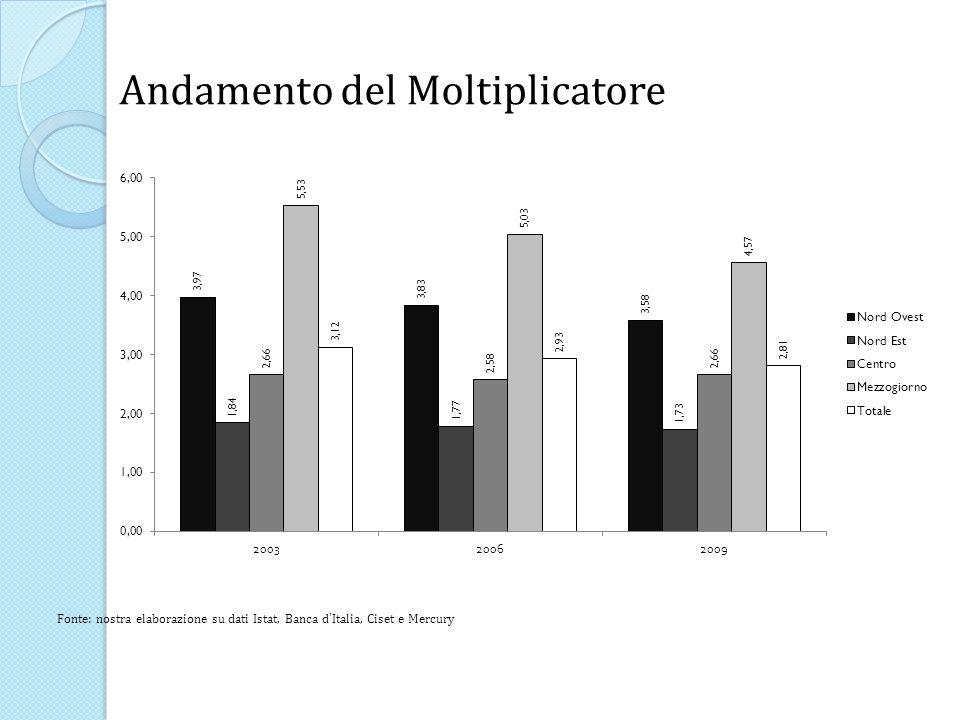 Andamento del Moltiplicatore Fonte: nostra elaborazione su dati Istat, Banca d Italia, Ciset e Mercury