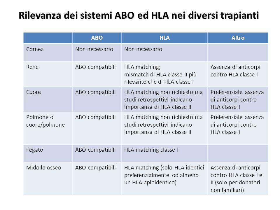 Rilevanza dei sistemi ABO ed HLA nei diversi trapianti ABOHLAAltro CorneaNon necessario ReneABO compatibiliHLA matching; mismatch di HLA classe II più