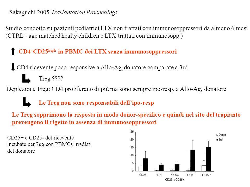 Sakaguchi 2005 Traslantation Proceedings Studio condotto su pazienti pediatrici LTX non trattati con immunosoppressori da almeno 6 mesi (CTRL= age mat