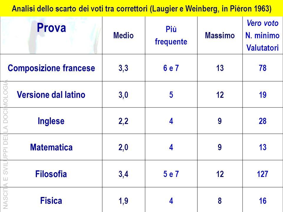 Prova Scarti (scala da 1 a 20) Medio Più frequente Massimo Vero voto N. minimo Valutatori Composizione francese 3,36 e 71378 Versione dal latino 3,051