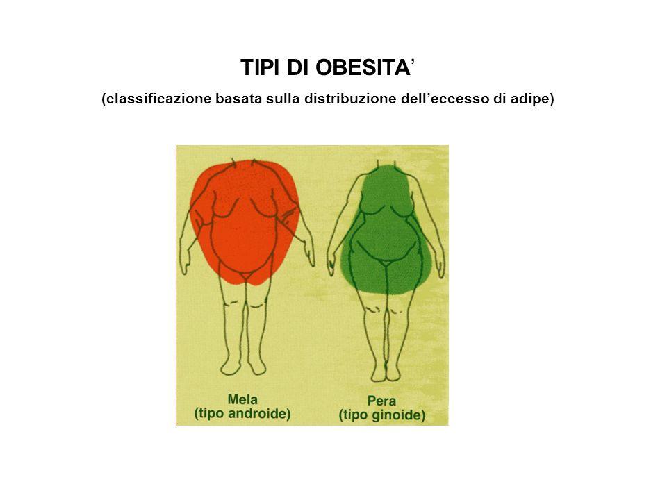 TIPI DI OBESITA (classificazione basata sulla distribuzione delleccesso di adipe)