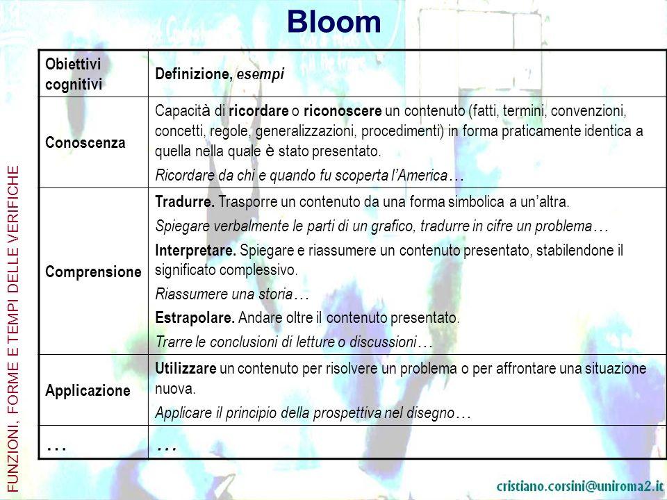 Esplicitazione operativa della tassonomia di Bloom FUNZIONI, FORME E TEMPI DELLE VERIFICHE ClassificazioneInfinitoComplemento oggetto 1.00 Conoscenza 1.11 Conoscenza della terminologia Definire, distinguere, acquisire, identificare, richiamare alla mente, riconoscere Vocabolario, termini, significati, definizioni, referenti, elementi 1.20 Conoscenza dei modi e dei mezzi dei dell uso dei dati specifici 1.22 Conoscenza delle tendenze, sequenze Richiamare, riconoscere, acquisire, identificare Azioni, processi, movimenti, continuit à, sviluppi, tendenze, sequenze,cause, rapporti, forze, tendenze ………