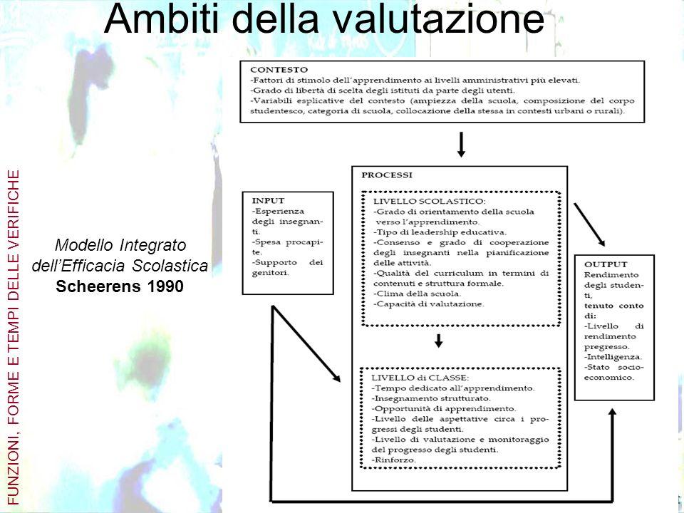 Ambiti della valutazione Modello Integrato dellEfficacia Scolastica Scheerens 1990 FUNZIONI, FORME E TEMPI DELLE VERIFICHE