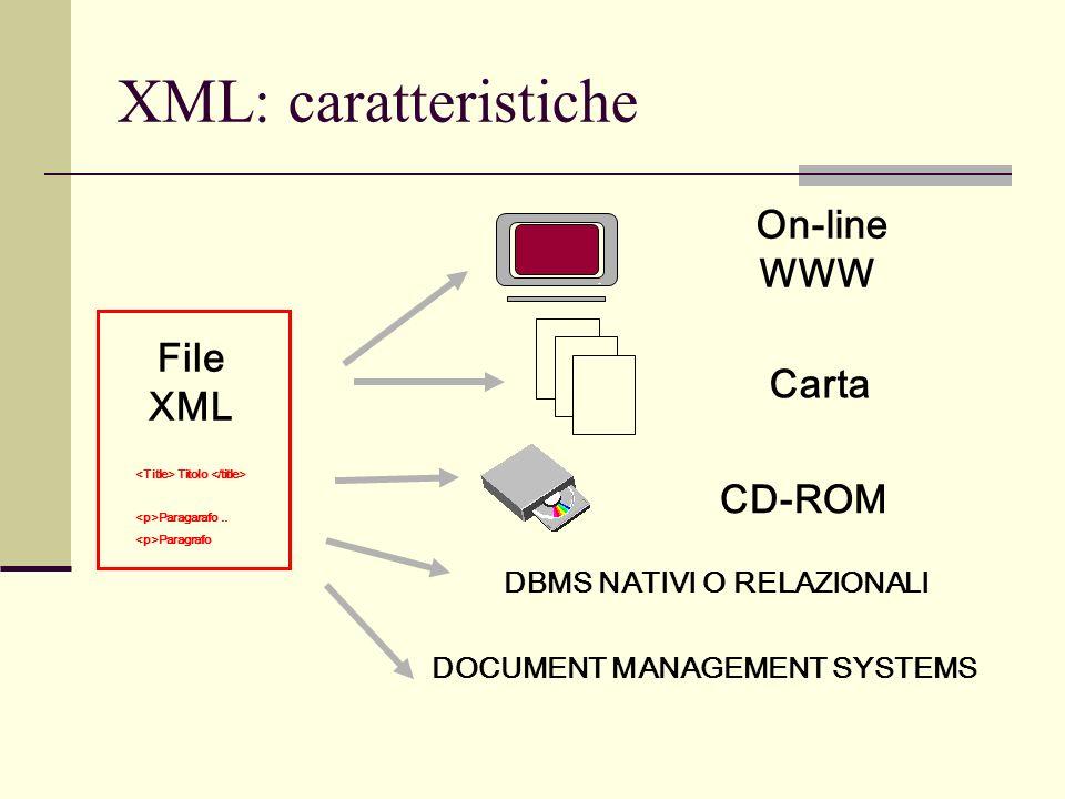 XML: caratteristiche DOCUMENT MANAGEMENT SYSTEMS File XML On-line WWW Carta CD-ROM DBMS NATIVI O RELAZIONALI Titolo Paragarafo.. Paragrafo