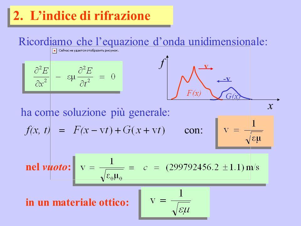 2. Lindice di rifrazione nel vuoto: con: x f G(x) F(x) -v v Ricordiamo che lequazione donda unidimensionale: ha come soluzione più generale: in un mat