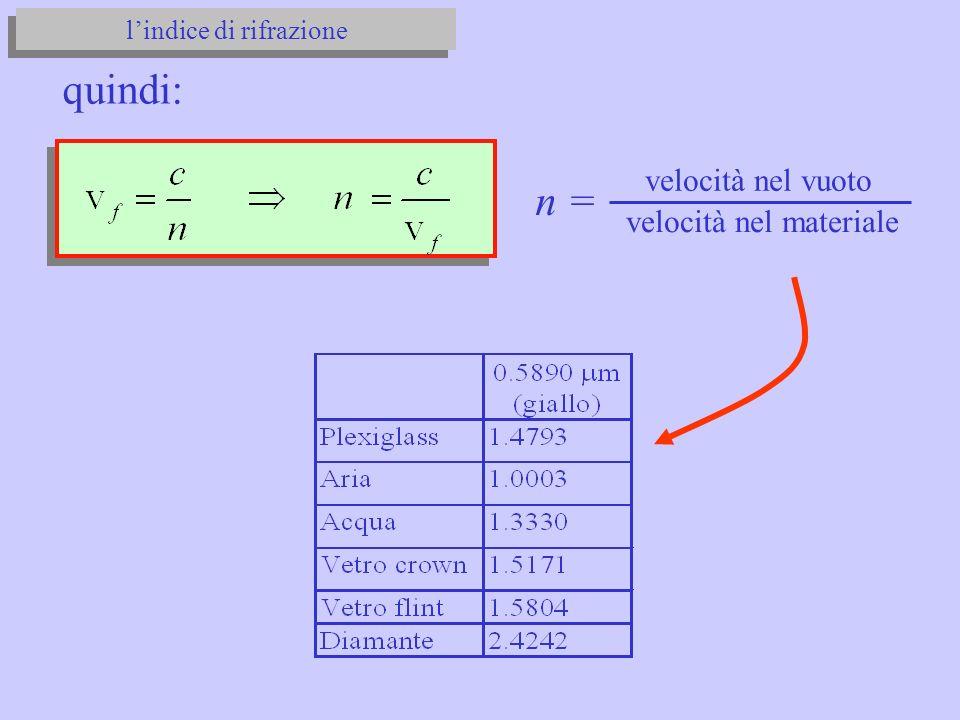 velocità nel vuoto velocità nel materiale n = quindi: