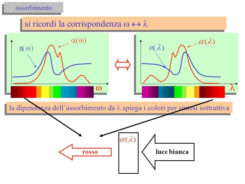 assorbimento si ricordi la corrispondenza la dipendenza dellassorbimento da spiega i colori per sintesi sottrattiva rosso luce bianca