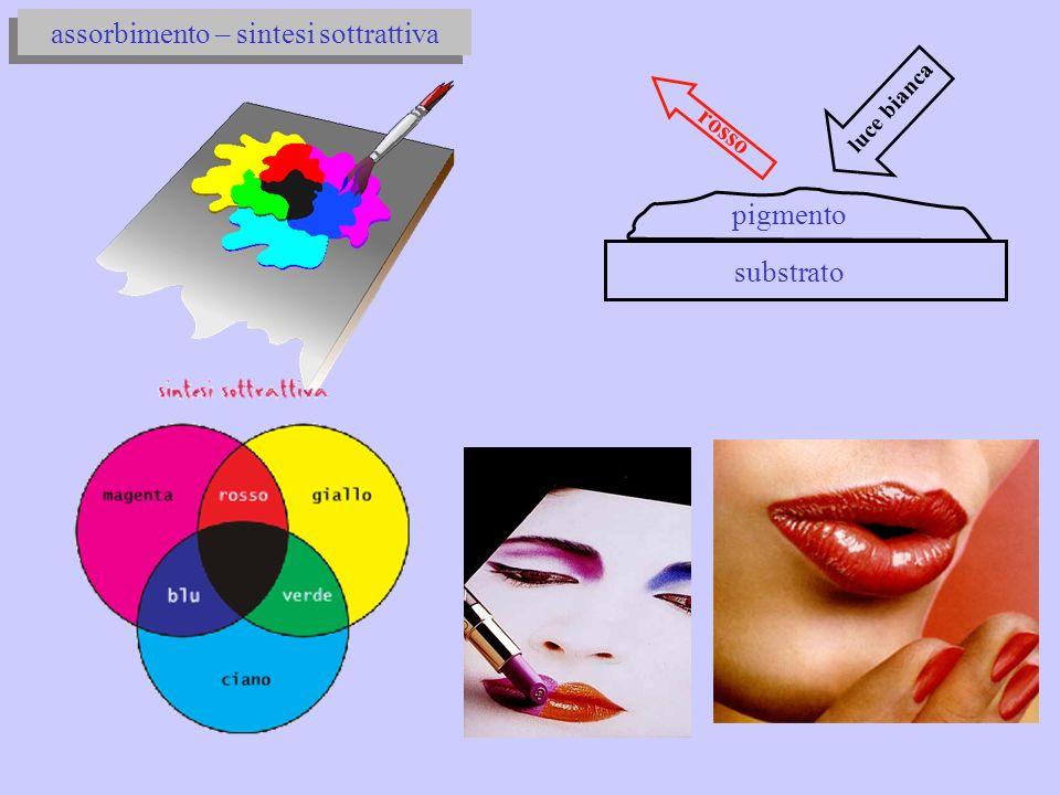 luce bianca rosso pigmento assorbimento – sintesi sottrattiva substrato