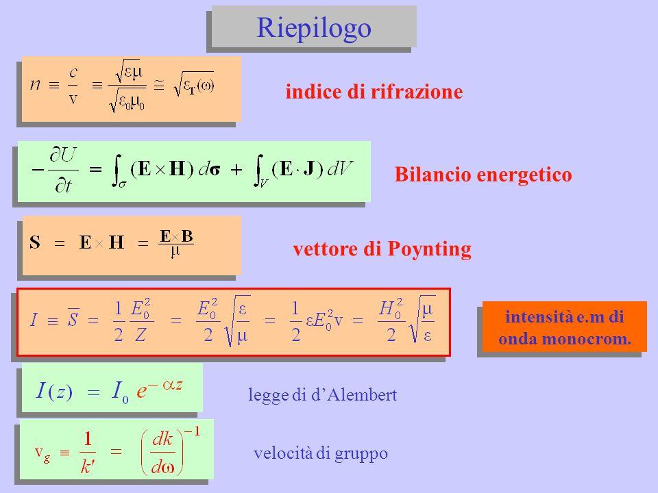 Riepilogo intensità e.m di onda monocrom.