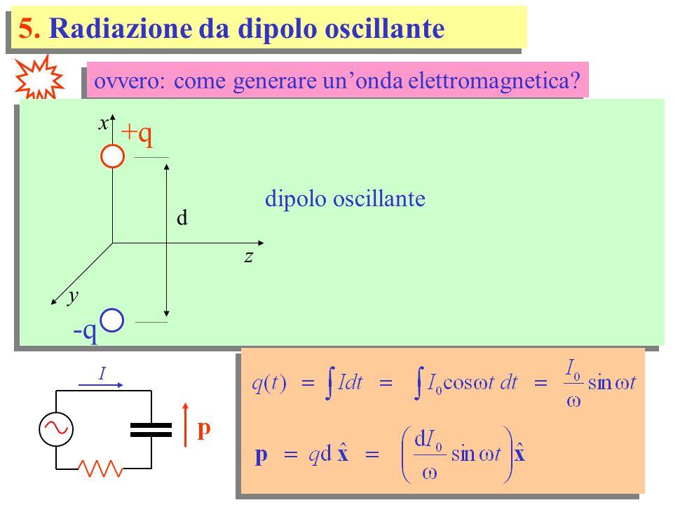 ovvero: come generare unonda elettromagnetica.dipolo oscillante x y z -q d I 5.