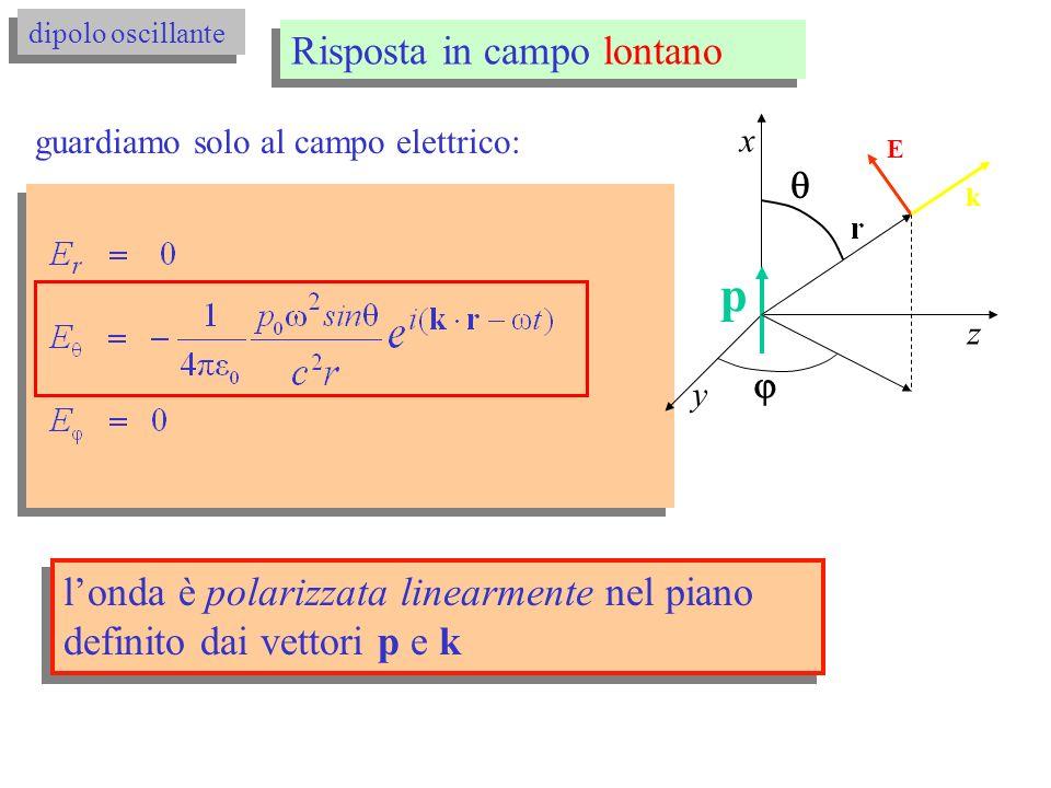 Risposta in campo lontano dipolo oscillante p x y z E londa è polarizzata linearmente nel piano definito dai vettori p e k k guardiamo solo al campo elettrico: